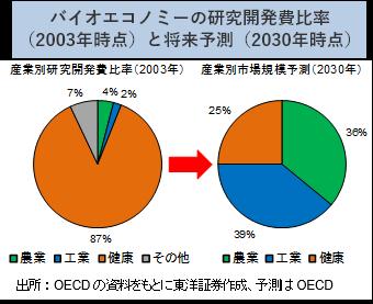 株価 サーモ フィッシャー