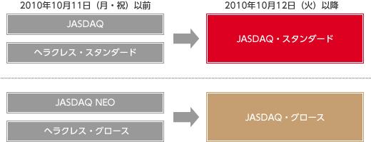 大阪証券取引所におけるヘラクレス、JASDAQおよびNEOの市場統合 ...